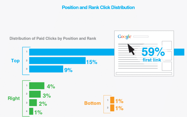 Repartition taux de clics Adwords position
