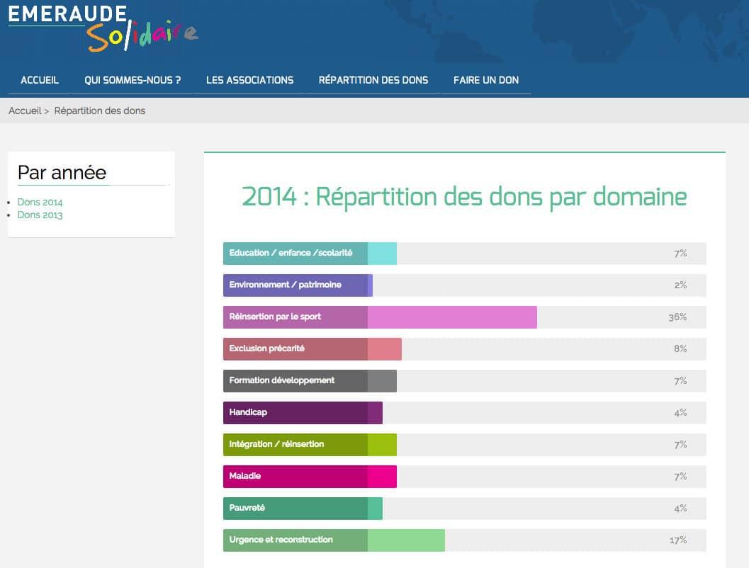 Site web de l'association Emeraude Solidaire